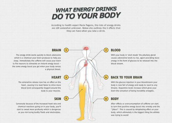 effets des boissons énergisantes